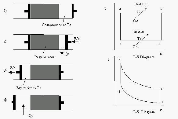 Stirling Cryocoolers Cycle Engines Cryogenics